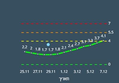אור עקיבא צהובה - מדד הרמזור - קורונה